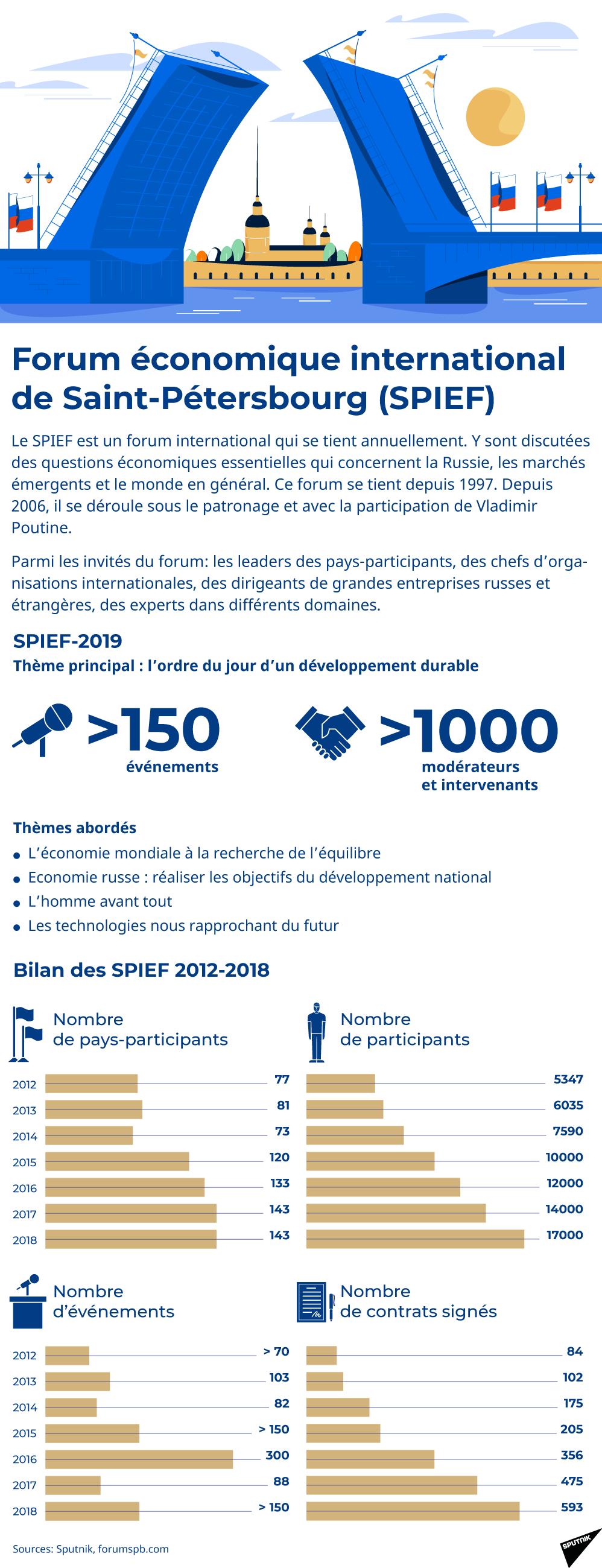 Forum économique international de Saint-Pétersbourg (SPIEF)