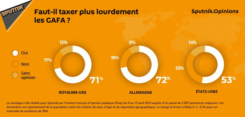 Faut-il taxer plus lourdement les GAFA?