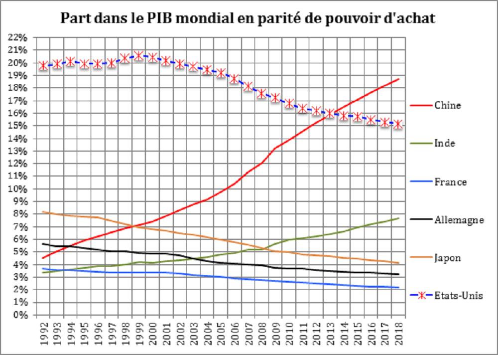 Part dans le PIB mondial en parité du Pouvoir d'achat