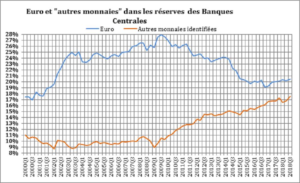 Euro et 'autres monnaies' dans les réserves des Banques Centrales