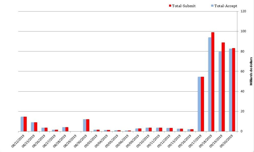 Volumes soumis et acceptés sur le marché du refinancement bancaire (Repo)
