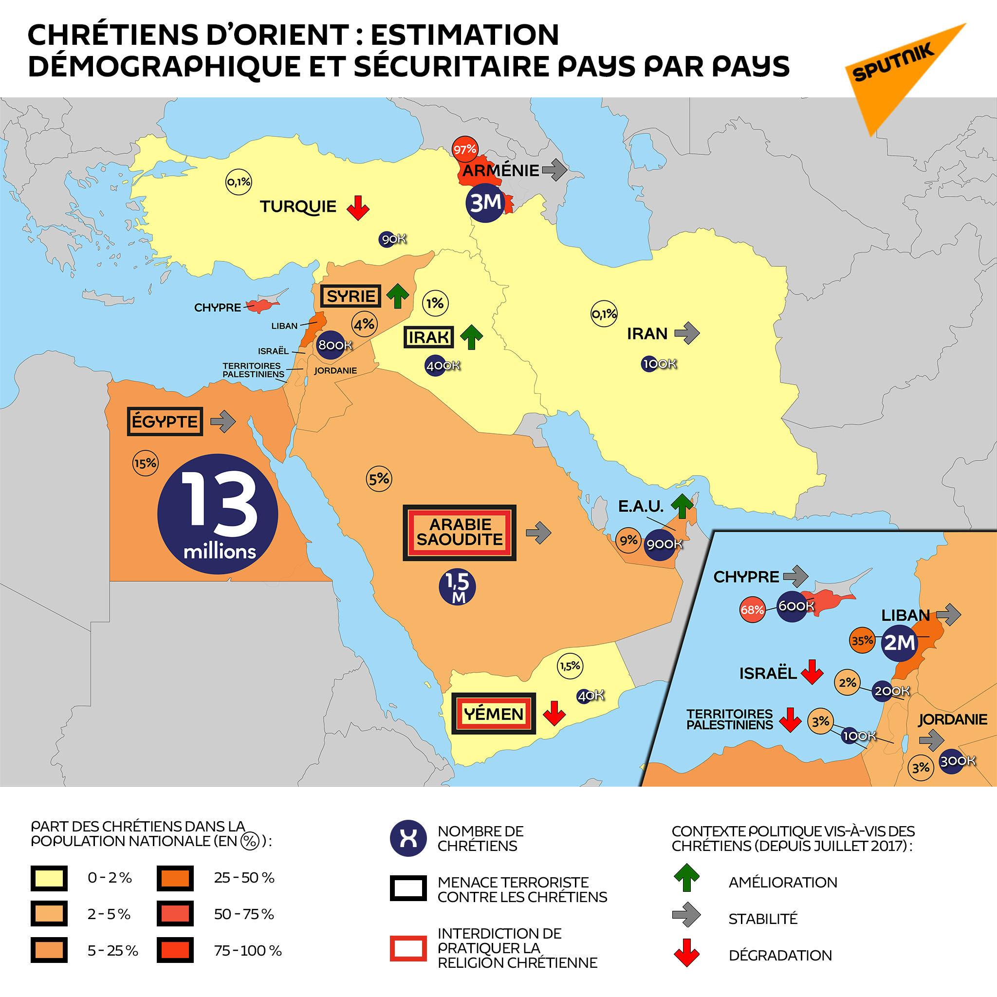 Chrétiens d'Orient: estimation démographique et sécuritaire pays par pays - Sputnik France, 1920, 10.03.2021