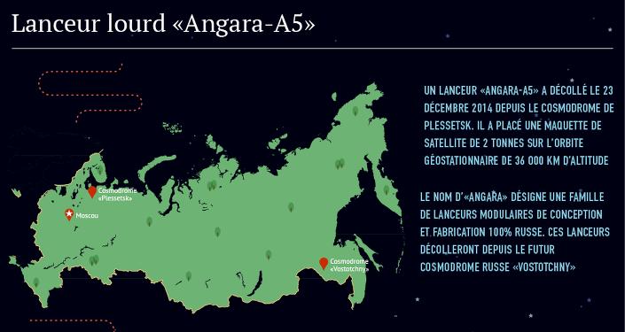 Lanceur lourd Angara-A5