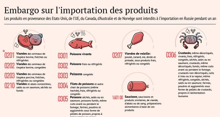 Les produits interdits à l'importation en Russie