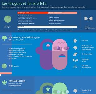 Les drogues et leurs effets