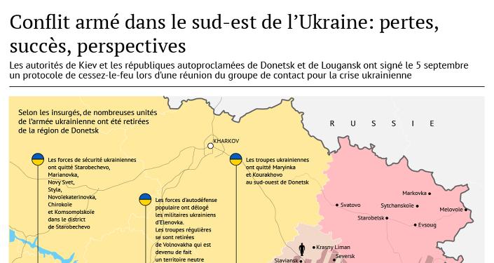 Conflit armé en Ukraine en chiffres