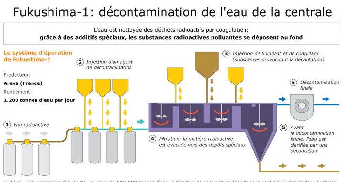 Fukushima-1: décontamination de l'eau de la centrale