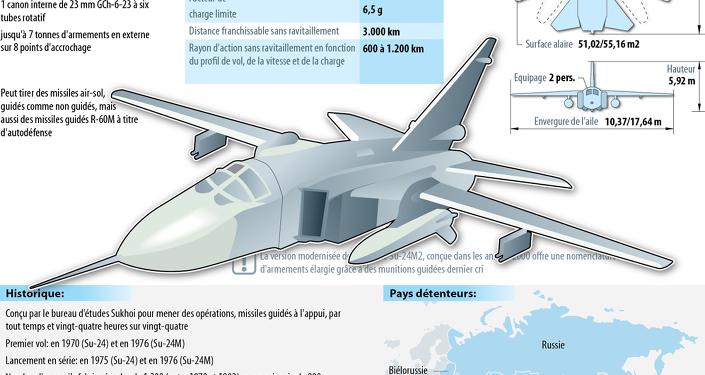 Le bombardier tactique Su-24M