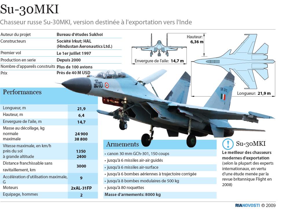 Chasseur Su-30MKI