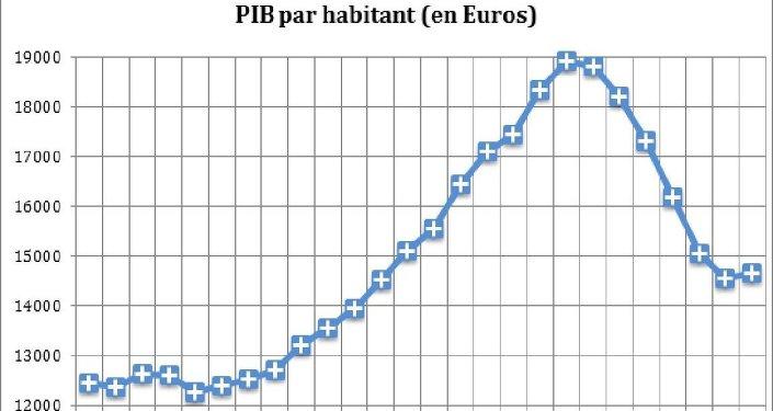 Graphique 2. PIB par habitant en Grèce