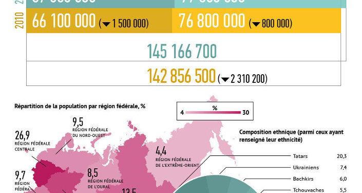 Recensement de la population russe de 2010