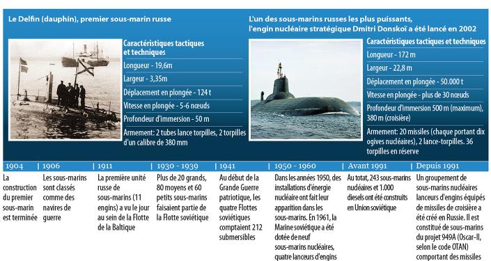 Histoire de la Flotte sous-marine russe