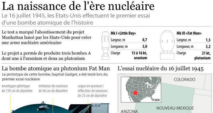 La naissance de l'ère nucléaire