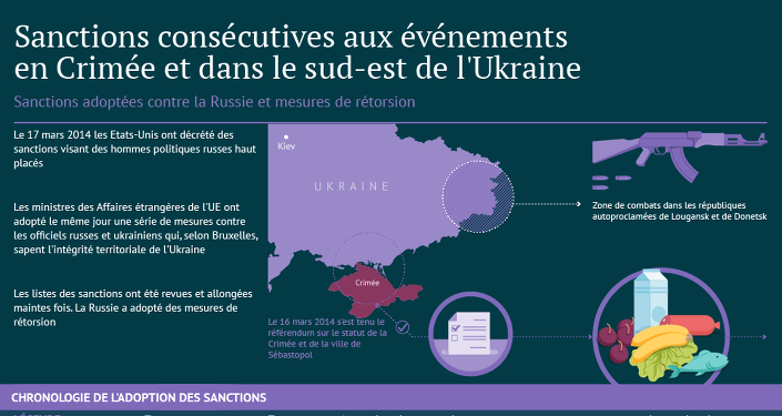 Sanctions adoptées contre la Russie et mesures de rétorsion