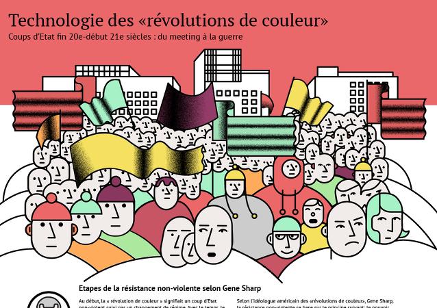 Technologie des « révolutions de couleur »