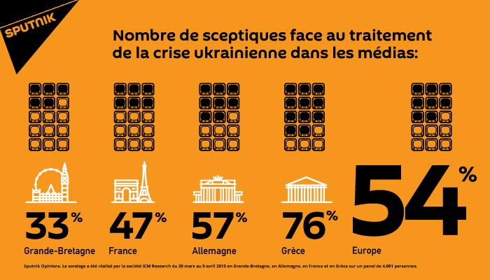 Crise en Ukraine: les Européens doutent de l'impartialité de leurs médias