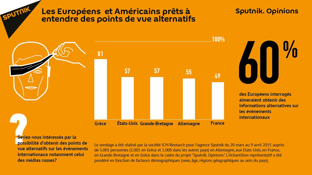 Les Européens et les Américains prêts à entendre des points de vue alternatifs