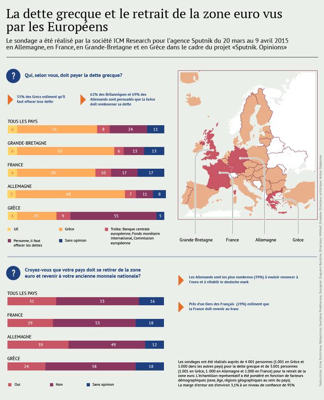 Les Européens refusent de rembourser la dette grecque