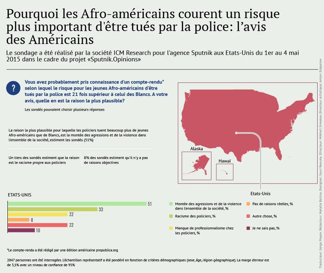 Pourquoi les Afro-américains courent un risque plus important d'être tués par la police ?