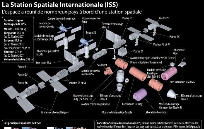 diagram iss la station spatiale internationale     iss     sputnik france diagram ishikawy szablon word la station spatiale internationale     iss     sputnik france
