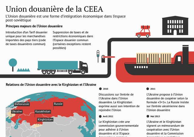 Union douanière de la CEEA
