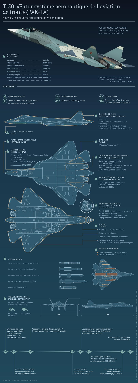 Chasseur russe de 5e génération Sukhoi T-50
