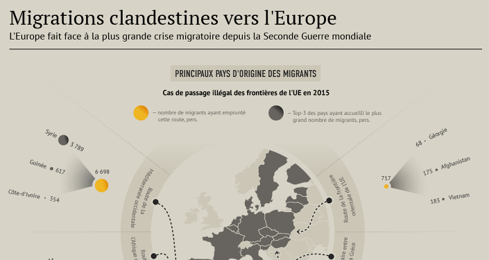 Migrants: pays d'origine et de destination