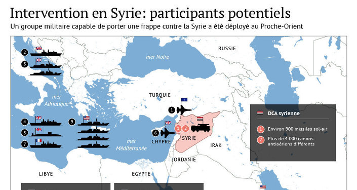 Participants possibles à une intervention militaire en Syrie