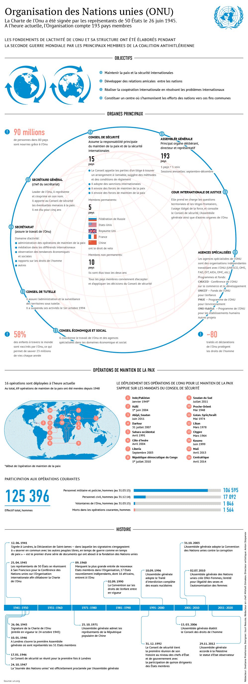 Nations unies : structure et histoire
