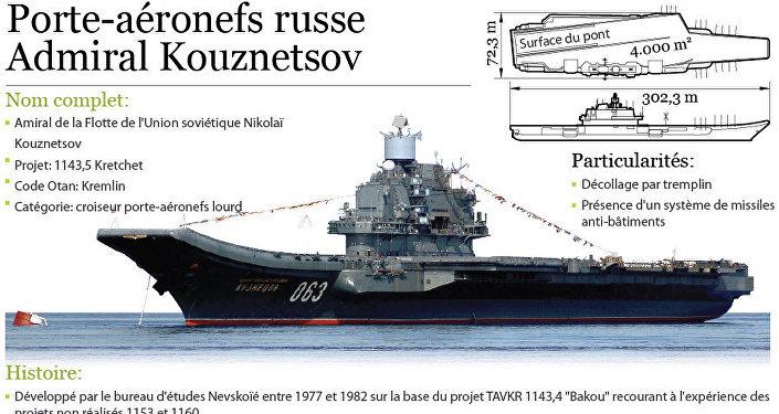 Porte-aéronefs russe Admiral Kouznetsov