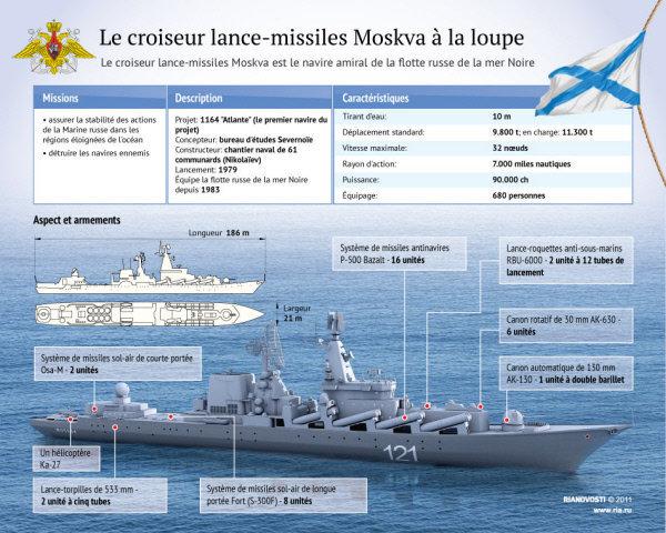 le croiseur russe Moskva