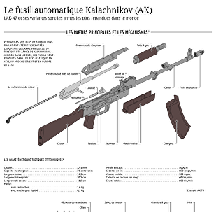 Le fusil automatique Kalachnikov