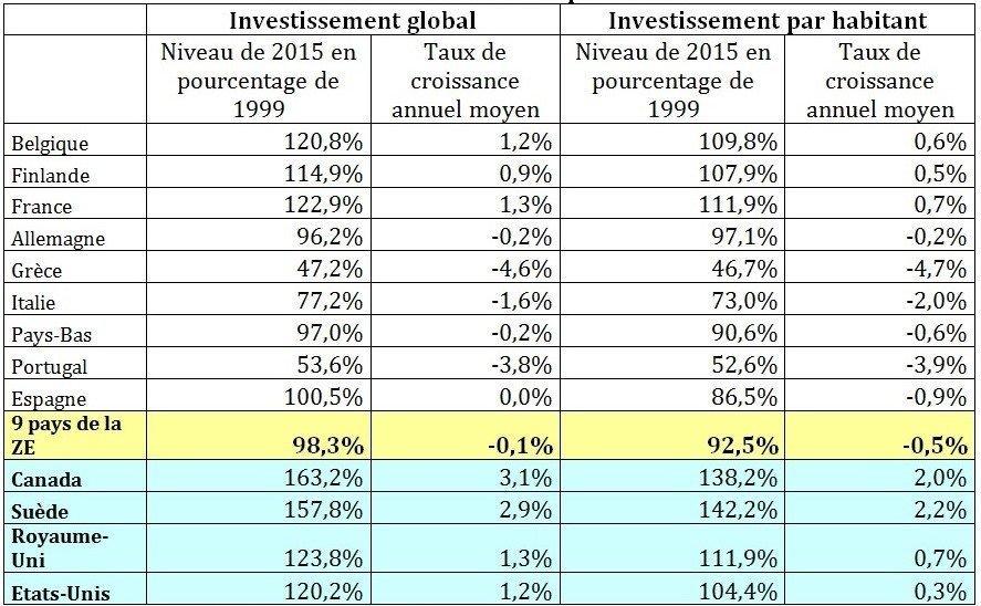 Chute de l'investissement productif