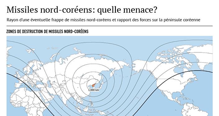 Missiles nord-coréens: quelle menace?