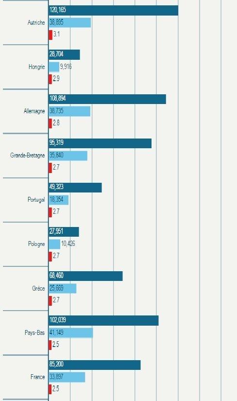 Le rapport entre le salaire brut annuel d'un député (sans les frais de mandat et autres avantages) et le salaire annuel moyen de la population d'un pays, présenté par Euronews.