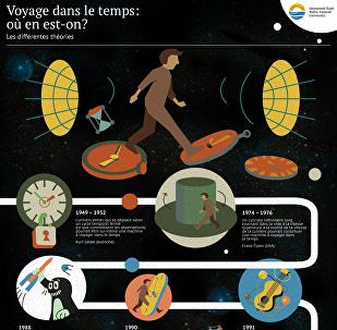 Voyage dans le temps: où en est-on?