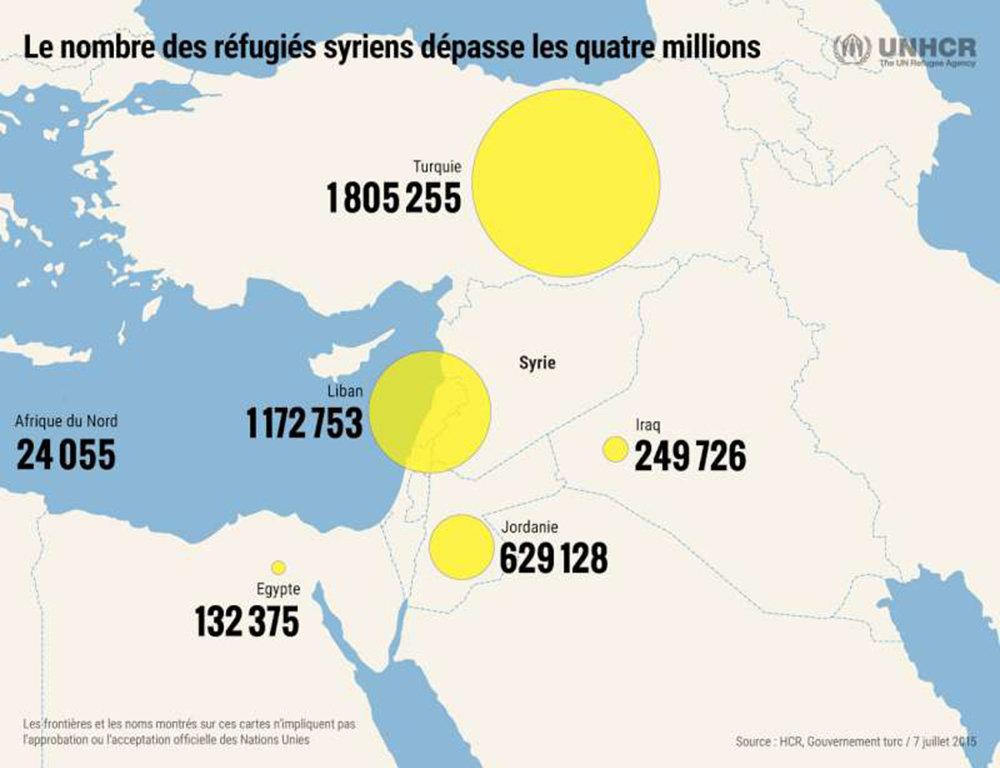UNHCR - Répartition des réfugiés syriens - juillet 2015