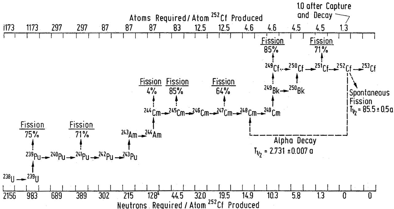 Le cycle de transformation d'uranium en californium