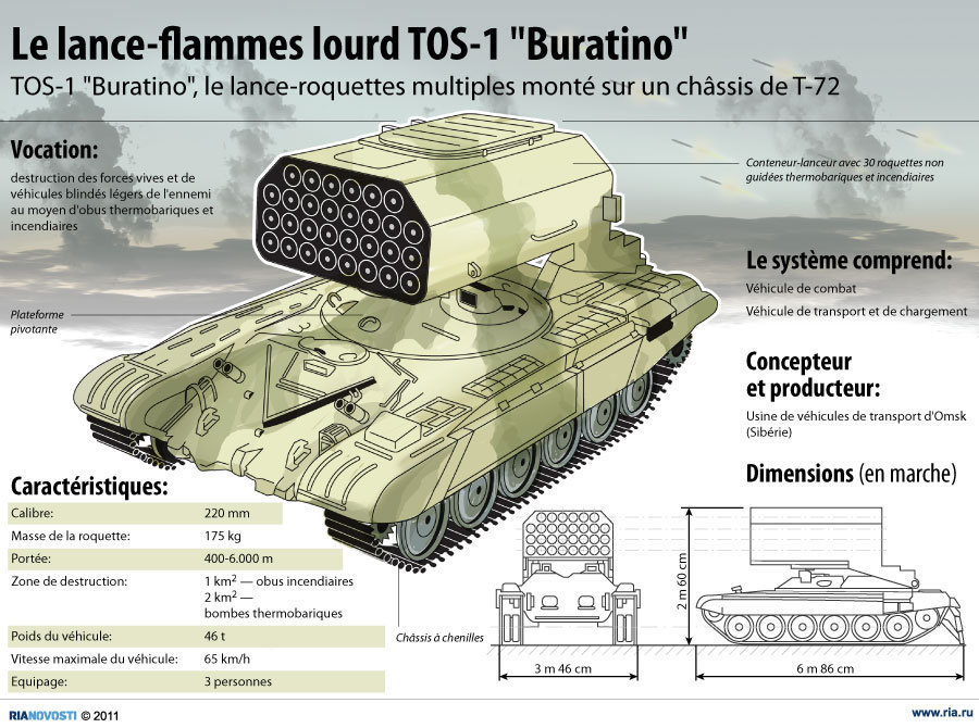 Le lance-flammes lourd TOS-1 Buratino