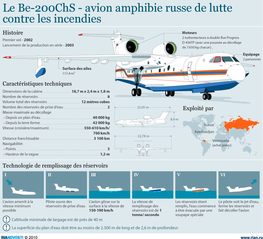 Le Be-200ChS - avion amphibie russe