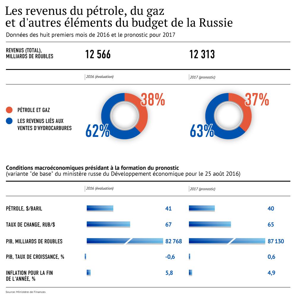 Les revenus du pétrole, du gaz et d'autres éléments du budget de la Russie