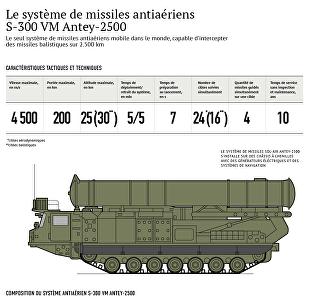 Le système de missiles antiaériens S-300 VM Antey-2500