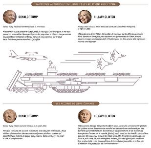 Les candidats à la présidentielle américaine et l'Europe