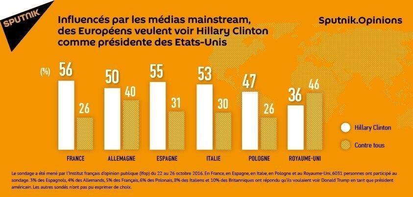 Sous l'influence des médias mainstream, les Européens sympathisent avec Clinton