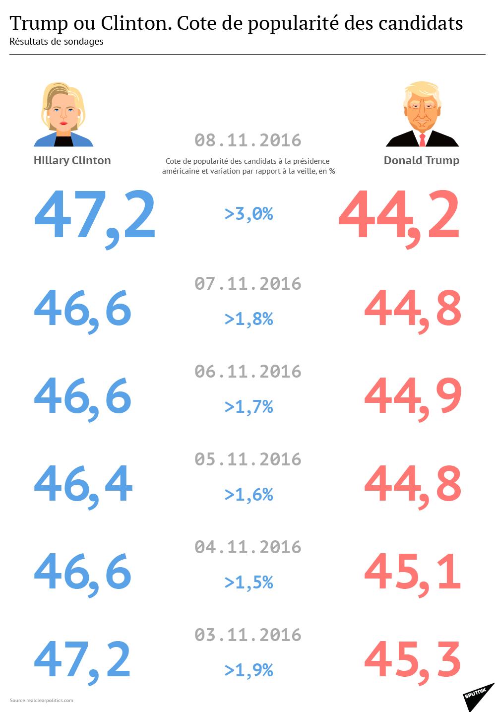 Trump vs Clinton: la cote de popularité des candidats à la présidence américaine