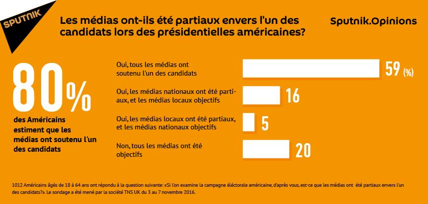 Sondage: le parti pris des médias américains dans la couverture de la présidentielle