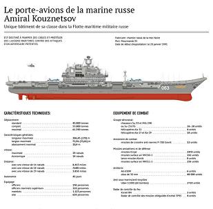 Le porte-avion de la marine russe Admiral Kouznetsov