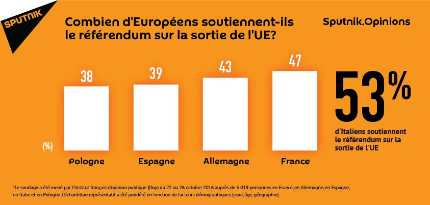 Combien d`Européens soutiennent-ils le référendum sur la sortie de l`UE?