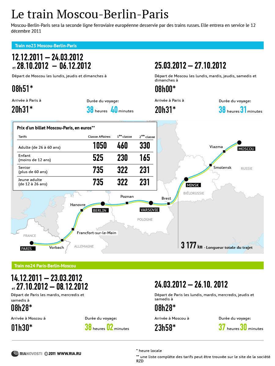 Le train Moscou-Berlin-Paris, deuxième ligne ferroviaire européenne desservie par des trains russes