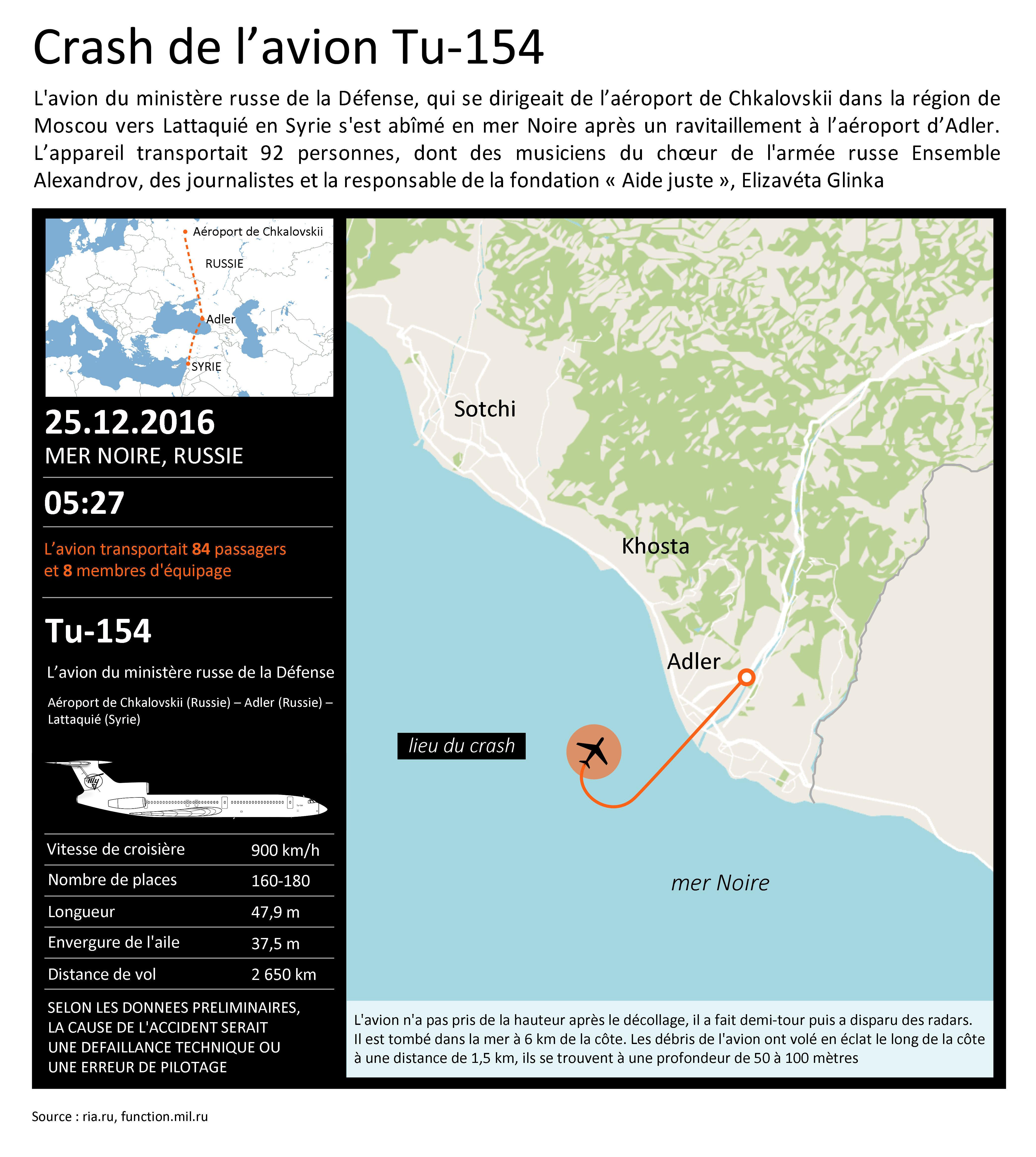 Crash de l'avion Tu-154